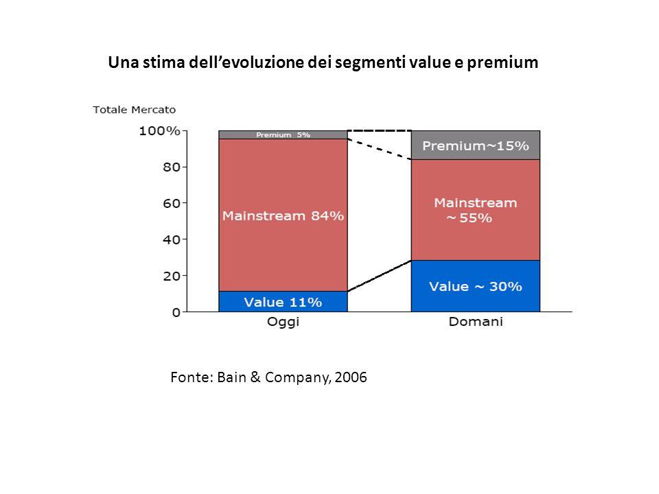 Una stima dellevoluzione dei segmenti value e premium Fonte: Bain & Company, 2006