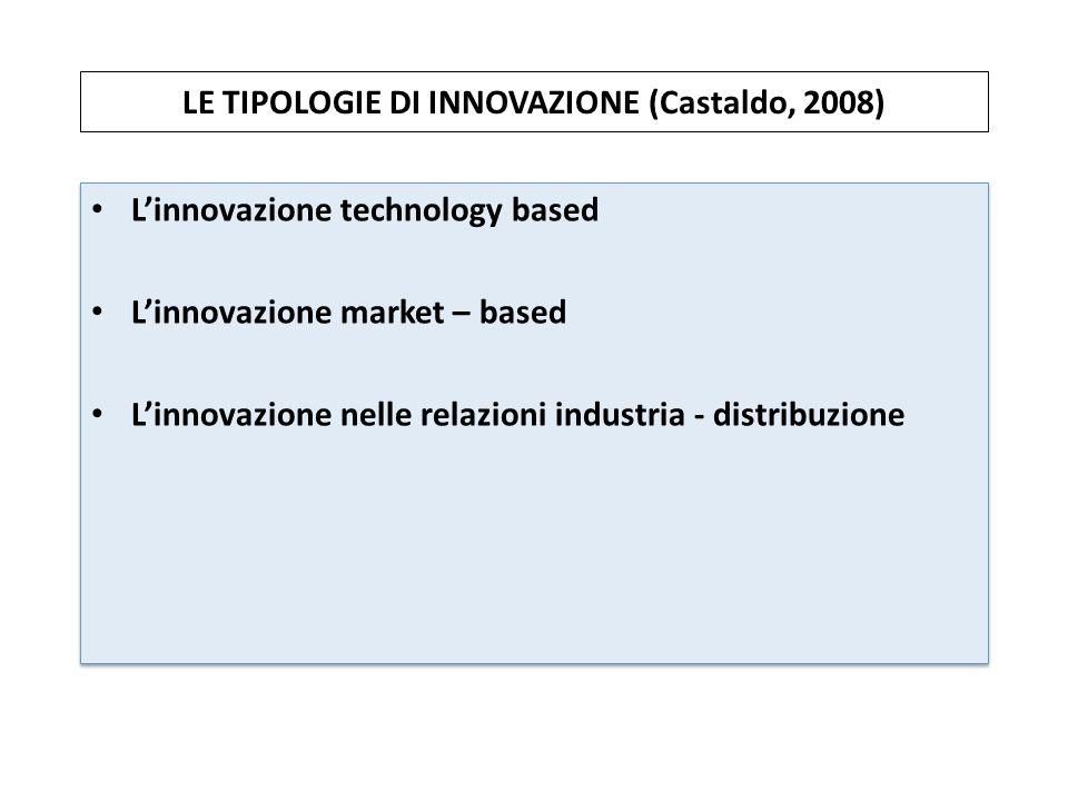 LE TIPOLOGIE DI INNOVAZIONE (Castaldo, 2008) Linnovazione technology based Linnovazione market – based Linnovazione nelle relazioni industria - distri