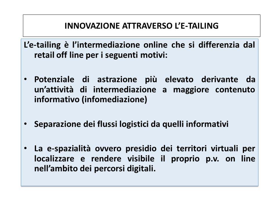 INNOVAZIONE ATTRAVERSO LE-TAILING Le-tailing è lintermediazione online che si differenzia dal retail off line per i seguenti motivi: Potenziale di ast