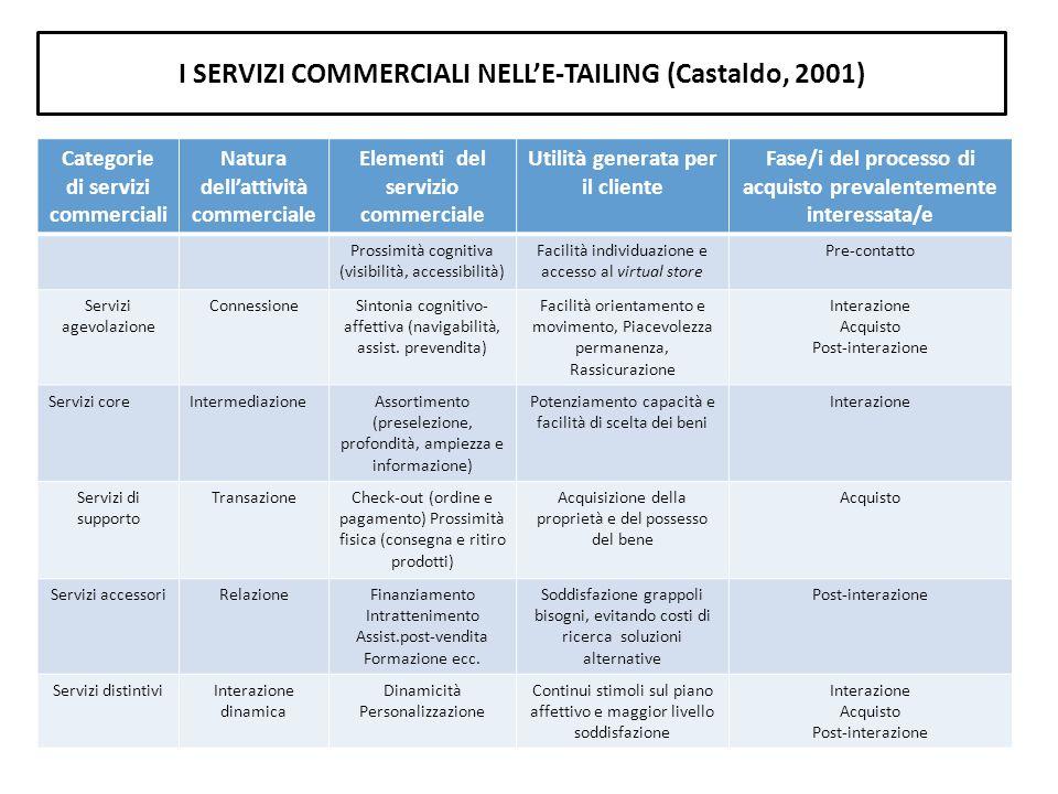 I SERVIZI COMMERCIALI NELLE-TAILING (Castaldo, 2001) Categorie di servizi commerciali Natura dellattività commerciale Elementi del servizio commercial