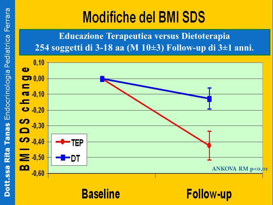 ANKOVA RM p<0,01 Dott.ssa Rita Tanas Endocrinologia Pediatrica Ferrara Educazione Terapeutica versus Dietoterapia 254 soggetti di 3-18 aa (M 10±3) Fol