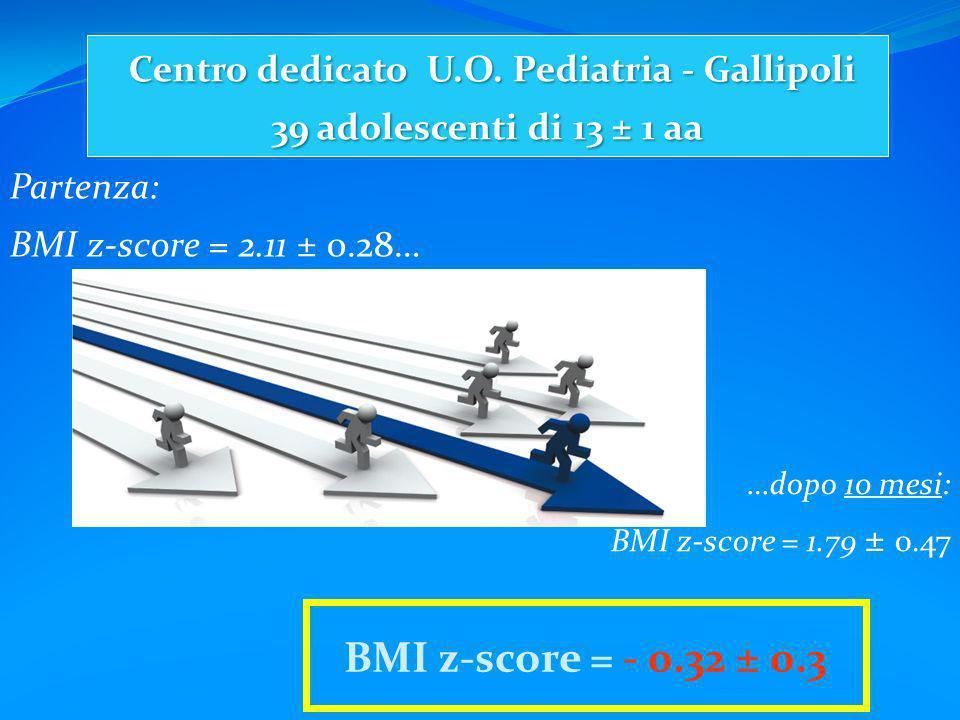 Partenza: BMI z-score = 2.11 ± 0.28… …dopo 10 mesi: BMI z-score = 1.79 ± 0.47 Centro dedicato U.O. Pediatria - Gallipoli 39 adolescenti di 13 ± 1 aa B
