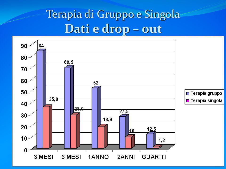 Terapia di Gruppo e Singola Dati e drop – out
