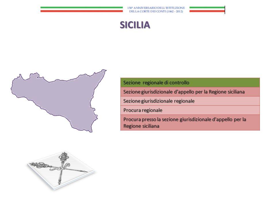 Sezione regionale di controllo Sezione giurisdizionale dappello per la Regione siciliana Sezione giurisdizionale regionale Procura regionale Procura p