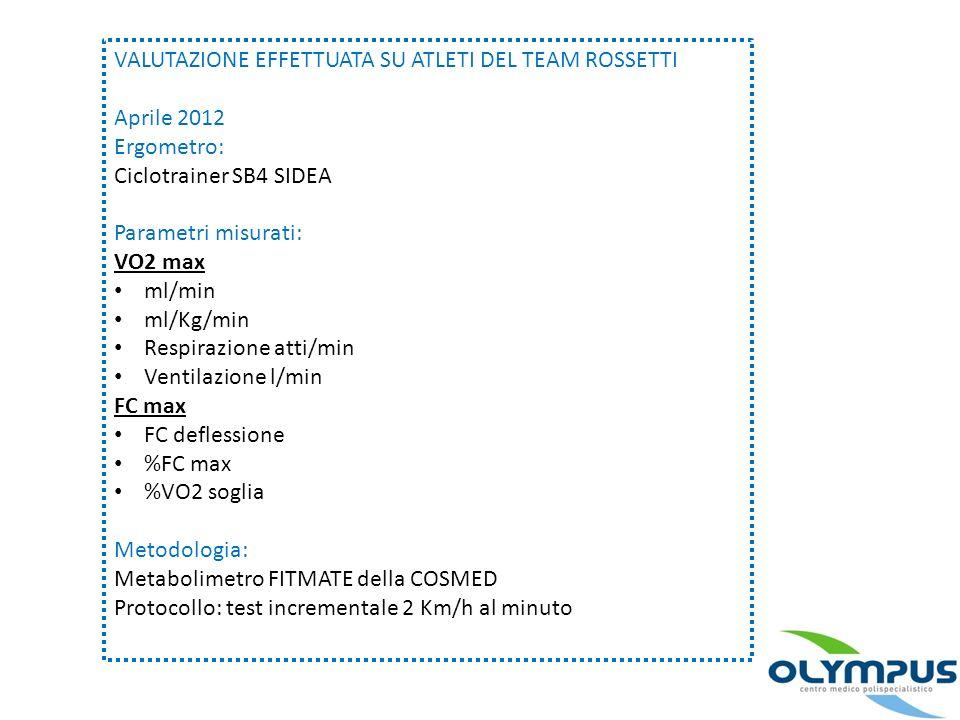 VALUTAZIONE EFFETTUATA SU ATLETI DEL TEAM ROSSETTI Aprile 2012 Ergometro: Ciclotrainer SB4 SIDEA Parametri misurati: VO2 max ml/min ml/Kg/min Respiraz