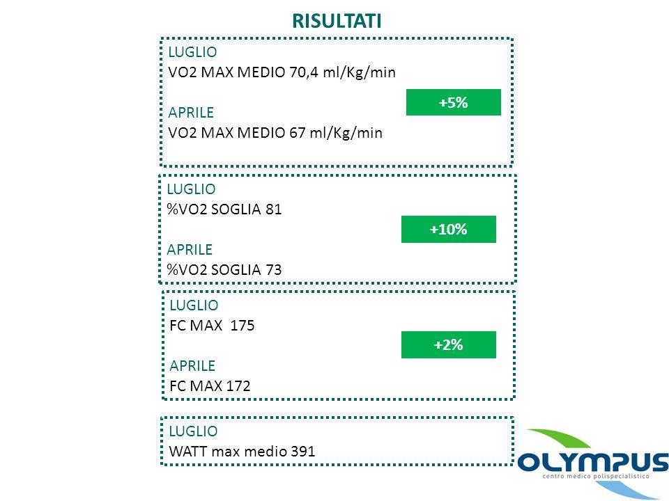 RISULTATI LUGLIO VO2 MAX MEDIO 70,4 ml/Kg/min APRILE VO2 MAX MEDIO 67 ml/Kg/min +5% LUGLIO %VO2 SOGLIA 81 APRILE %VO2 SOGLIA 73 LUGLIO FC MAX 175 APRI