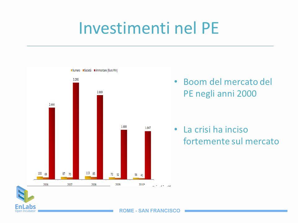 Investimenti nel PE Boom del mercato del PE negli anni 2000 La crisi ha inciso fortemente sul mercato