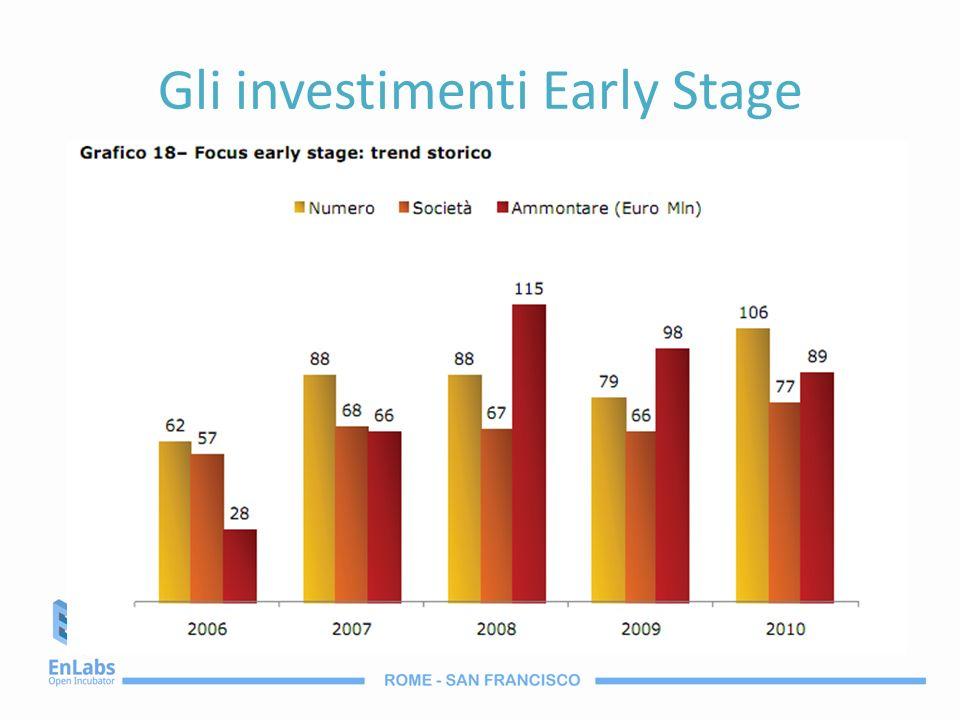 Gli investimenti Early Stage