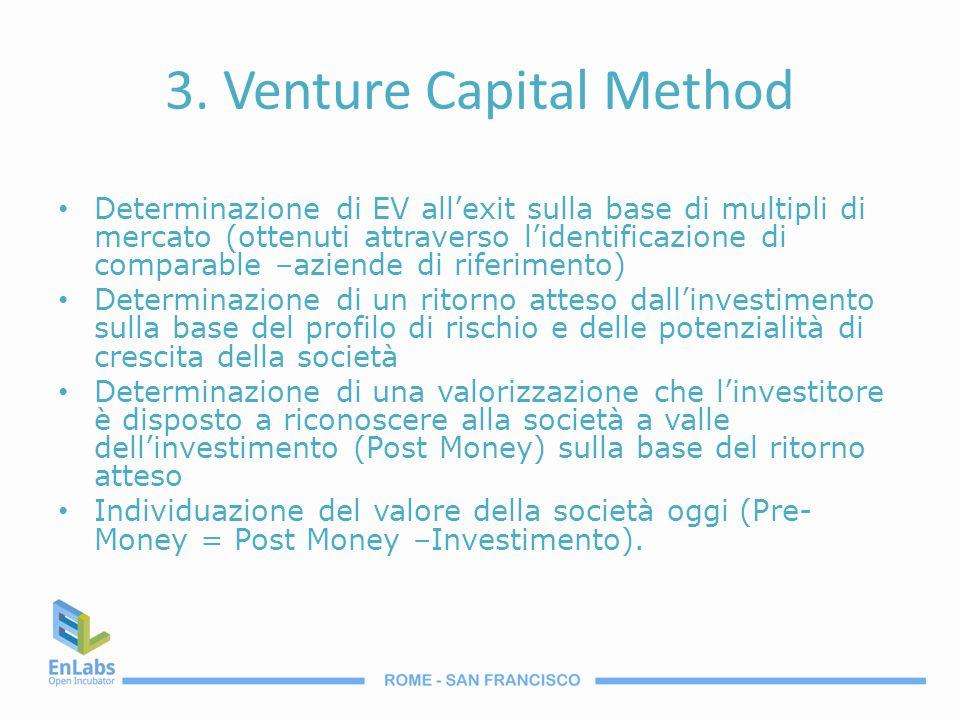 3. Venture Capital Method Determinazione di EV allexit sulla base di multipli di mercato (ottenuti attraverso lidentificazione di comparable –aziende