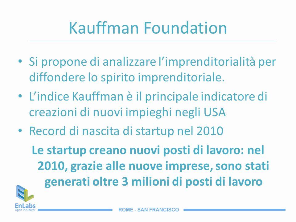 Kauffman Foundation Si propone di analizzare limprenditorialità per diffondere lo spirito imprenditoriale. Lindice Kauffman è il principale indicatore