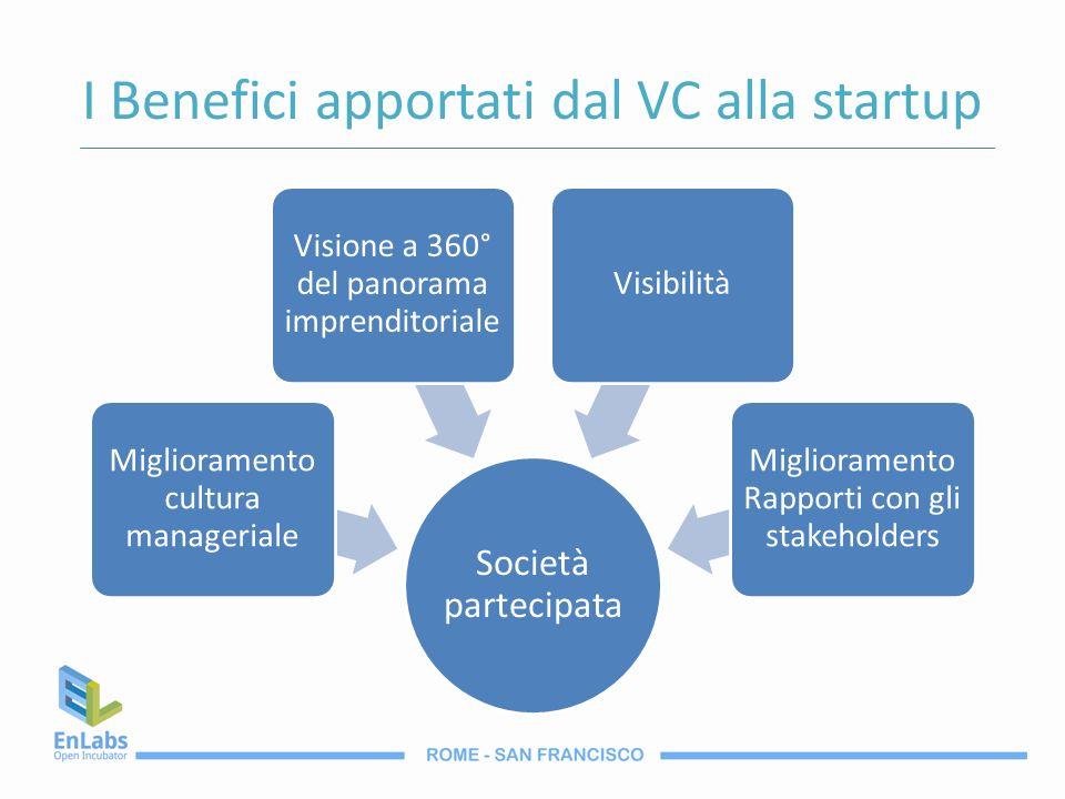 I Benefici apportati dal VC alla startup Società partecipata Miglioramento cultura manageriale Visione a 360° del panorama imprenditoriale Visibilità