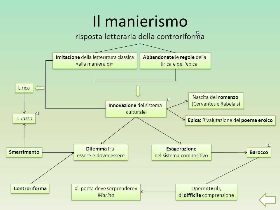 Il manierismo risposta letteraria della controriforma Dilemma tra essere e dover essere Smarrimento T. Tasso Imitazione della letteratura classica «al