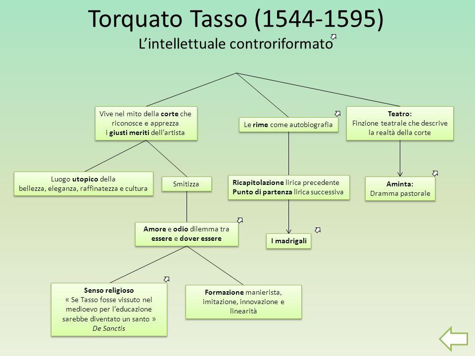 Torquato Tasso (1544-1595) Lintellettuale controriformato Vive nel mito della corte che riconosce e apprezza i giusti meriti dellartista Vive nel mito
