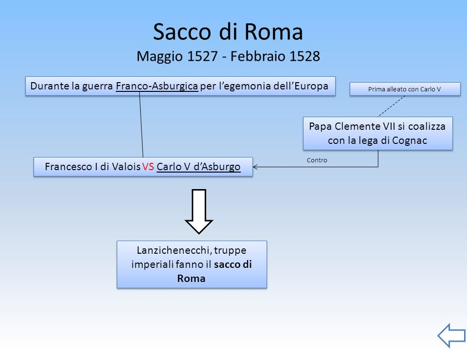 Sacco di Roma Maggio 1527 - Febbraio 1528 Francesco I di Valois VS Carlo V dAsburgo Durante la guerra Franco-Asburgica per legemonia dellEuropa Papa C