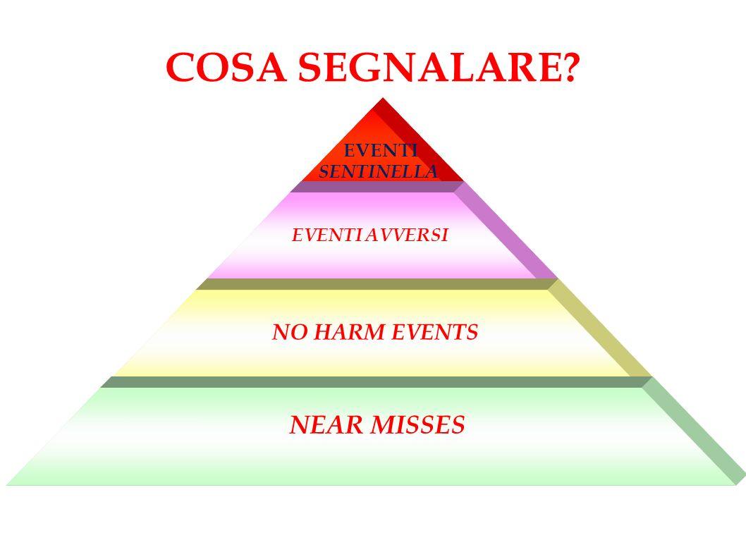 COSA SEGNALARE? NEAR MISSES NO HARM EVENTS EVENTI AVVERSI EVENTI SENTINELLA