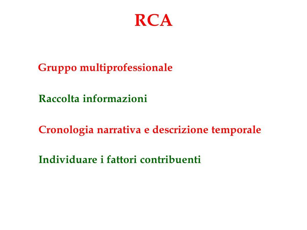 RCA Raccolta informazioni Cronologia narrativa e descrizione temporale Individuare i fattori contribuenti Gruppo multiprofessionale