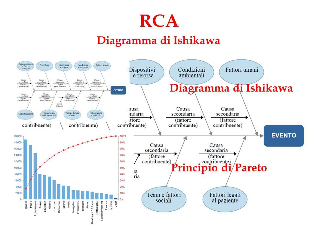 RCA Diagramma di Ishikawa Principio di Pareto