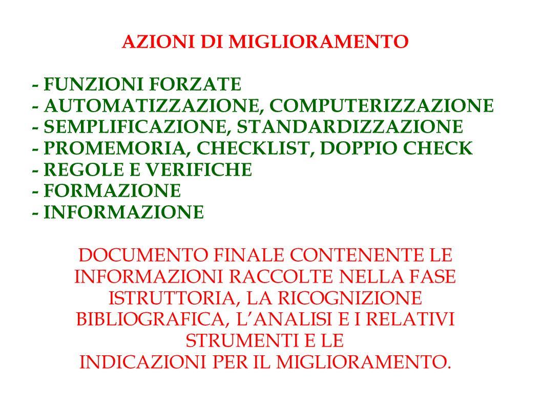AZIONI DI MIGLIORAMENTO - FUNZIONI FORZATE - AUTOMATIZZAZIONE, COMPUTERIZZAZIONE - SEMPLIFICAZIONE, STANDARDIZZAZIONE - PROMEMORIA, CHECKLIST, DOPPIO CHECK - REGOLE E VERIFICHE - FORMAZIONE - INFORMAZIONE DOCUMENTO FINALE CONTENENTE LE INFORMAZIONI RACCOLTE NELLA FASE ISTRUTTORIA, LA RICOGNIZIONE BIBLIOGRAFICA, LANALISI E I RELATIVI STRUMENTI E LE INDICAZIONI PER IL MIGLIORAMENTO.
