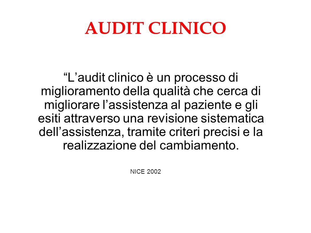 AUDIT CLINICO Laudit clinico è un processo di miglioramento della qualità che cerca di migliorare lassistenza al paziente e gli esiti attraverso una revisione sistematica dellassistenza, tramite criteri precisi e la realizzazione del cambiamento.
