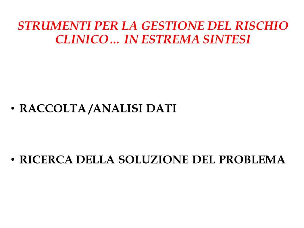RACCOLTA /ANALISI DATI RICERCA DELLA SOLUZIONE DEL PROBLEMA STRUMENTI PER LA GESTIONE DEL RISCHIO CLINICO… IN ESTREMA SINTESI