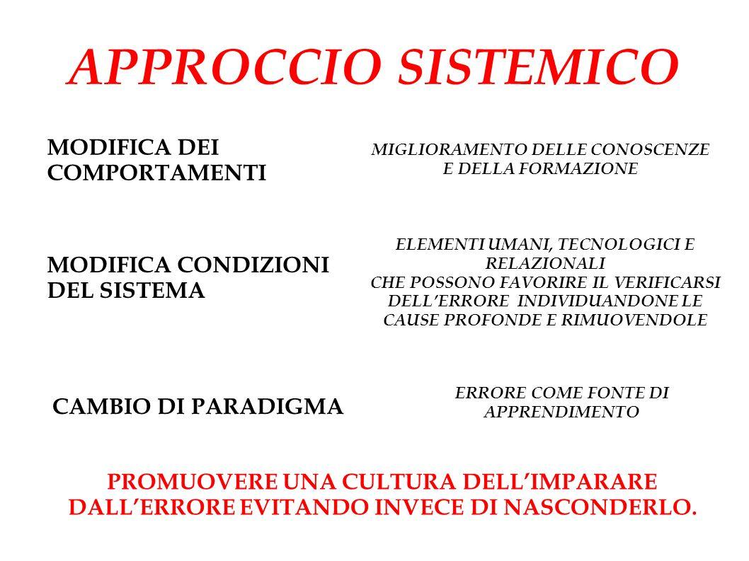 APPROCCIO SISTEMICO MODIFICA CONDIZIONI DEL SISTEMA MODIFICA DEI COMPORTAMENTI PROMUOVERE UNA CULTURA DELLIMPARARE DALLERRORE EVITANDO INVECE DI NASCONDERLO.