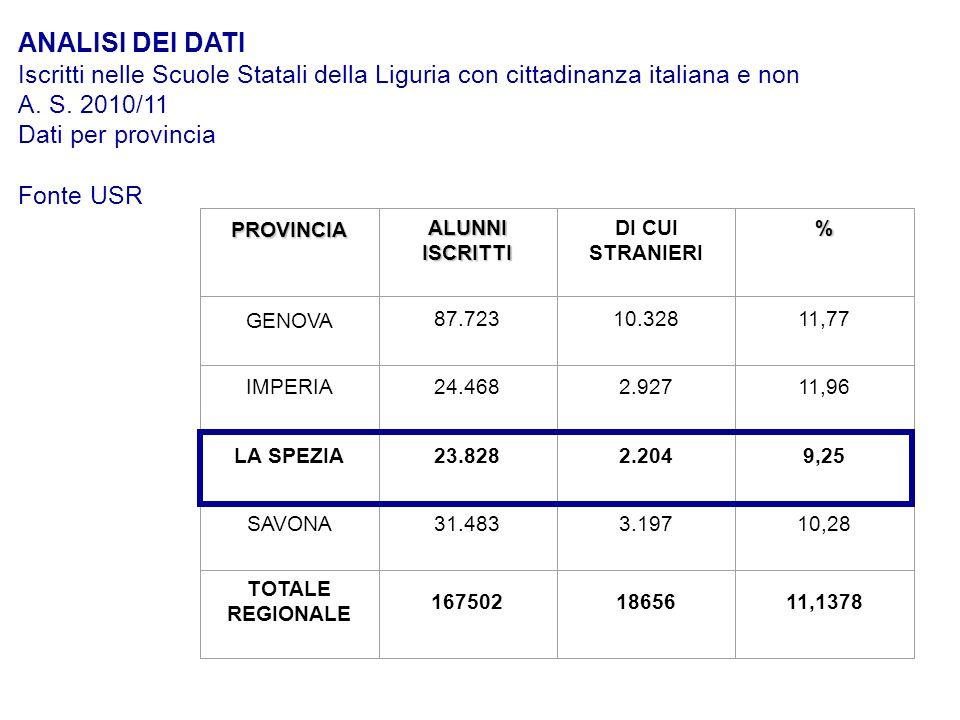 ORDINE DI SCUOLA N° ALUNNI ISCRITTI DI CUI STRANIE RI %N° ALUNNI STRANIERI NATI IN ITALIA % ALUNNI NATI IN ITALIA SU TOTALE ALUNNI STRANIERI N° ALUNNI STRANIERI ENTRATI NELLE SCUOLE NEL CORRENTE ANNO% ALUNNI NEO ARRIVATI IN ITALIA SU TOTALE ALUNNI STRANIERI % ALUNNI STRANIERI APPARTENENTI A COMUNITÀ NOMADI DD1045757,183546,671013,330 IC1475514739,9864543,791288,6915 1 grado 555295,2326,9000 2 grado 74736278,39375,9568,930 Totale2382822049,2571932,621948,815 PROVINCIA DELLA SPEZIA - DATI A.S.