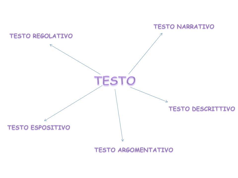 Il testo argomentativo presenta dati, esempi, definizioni, descrizioni citazioni e li interpreta per dimostrare la validità della tesi.