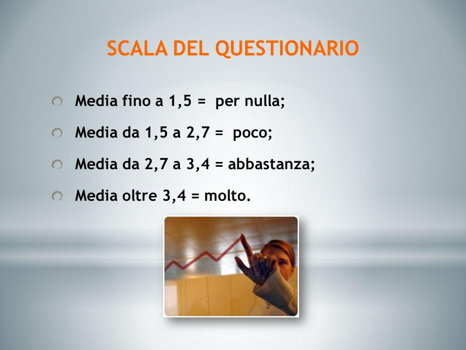 SCALA DEL QUESTIONARIO Media fino a 1,5 = per nulla; Media da 1,5 a 2,7 = poco; Media da 2,7 a 3,4 = abbastanza; Media oltre 3,4 = molto.