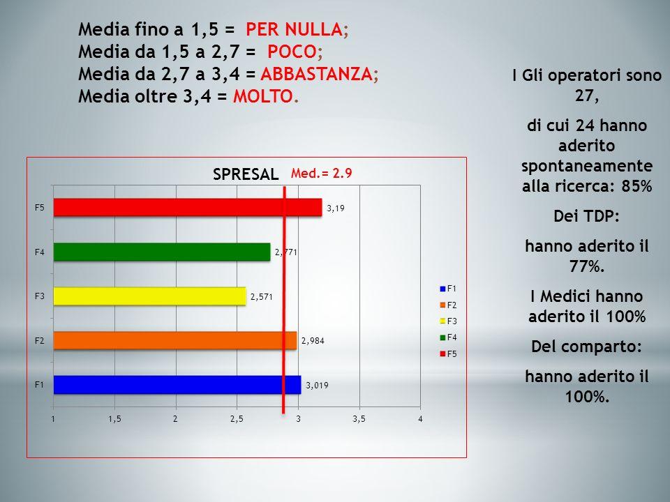 Media fino a 1,5 = PER NULLA; Media da 1,5 a 2,7 = POCO; Media da 2,7 a 3,4 = ABBASTANZA; Media oltre 3,4 = MOLTO.