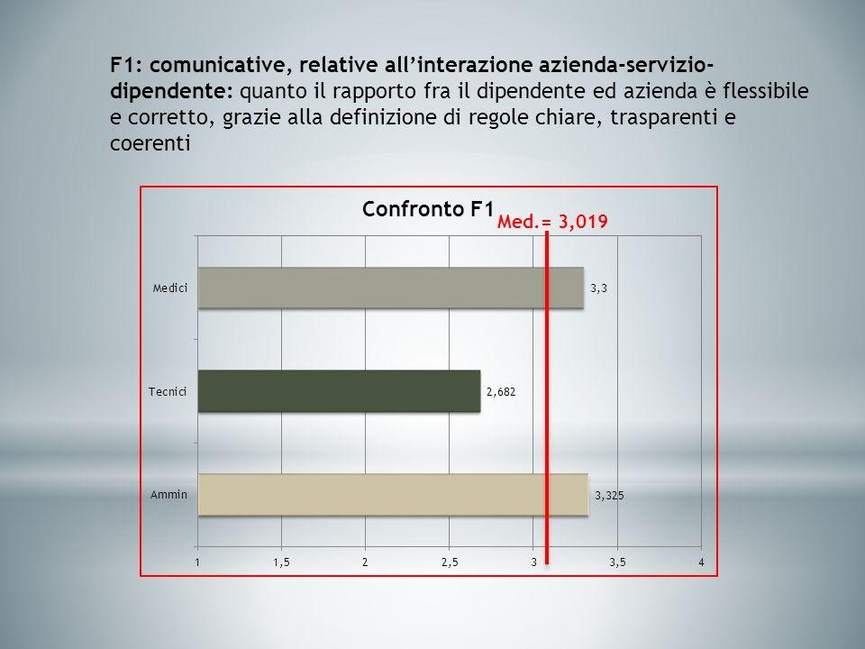 F1: comunicative, relative allinterazione azienda-servizio- dipendente: quanto il rapporto fra il dipendente ed azienda è flessibile e corretto, grazie alla definizione di regole chiare, trasparenti e coerenti Med.= 3,019