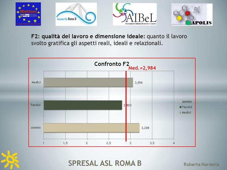 SPRESAL ASL ROMA B Roberta Nardella F3: rapporto tra il lavoro e vita privata: quanto lorganizzazione dei processi lavorativi rispetta lequilibrio fra orario di lavoro e vita privata.