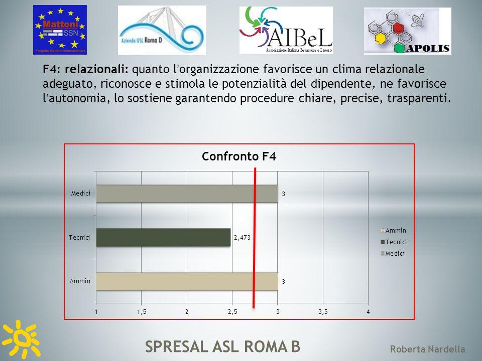 SPRESAL ASL ROMA B Roberta Nardella F5: disagio: quanto lorganizzazione utilizza strategicamente o incrementa comportamenti che determinano disagio.