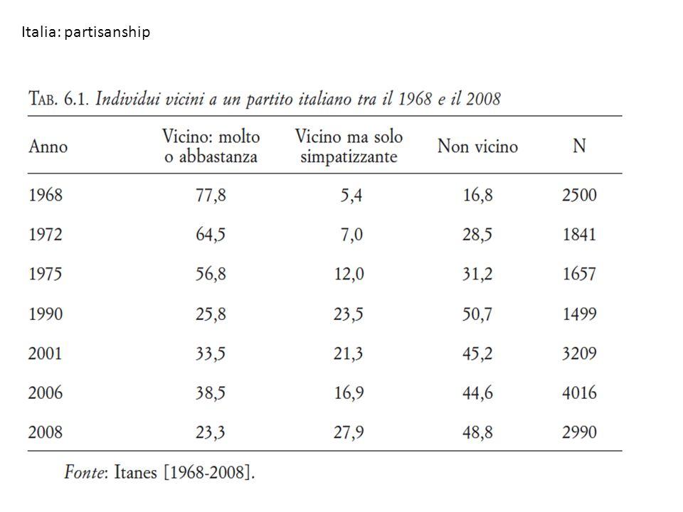 Italia: partisanship