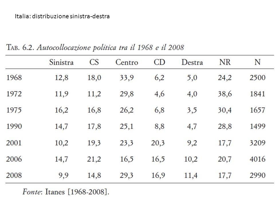 Italia: distribuzione sinistra-destra