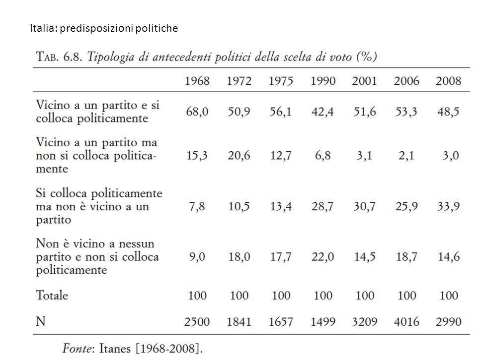 Italia: predisposizioni politiche