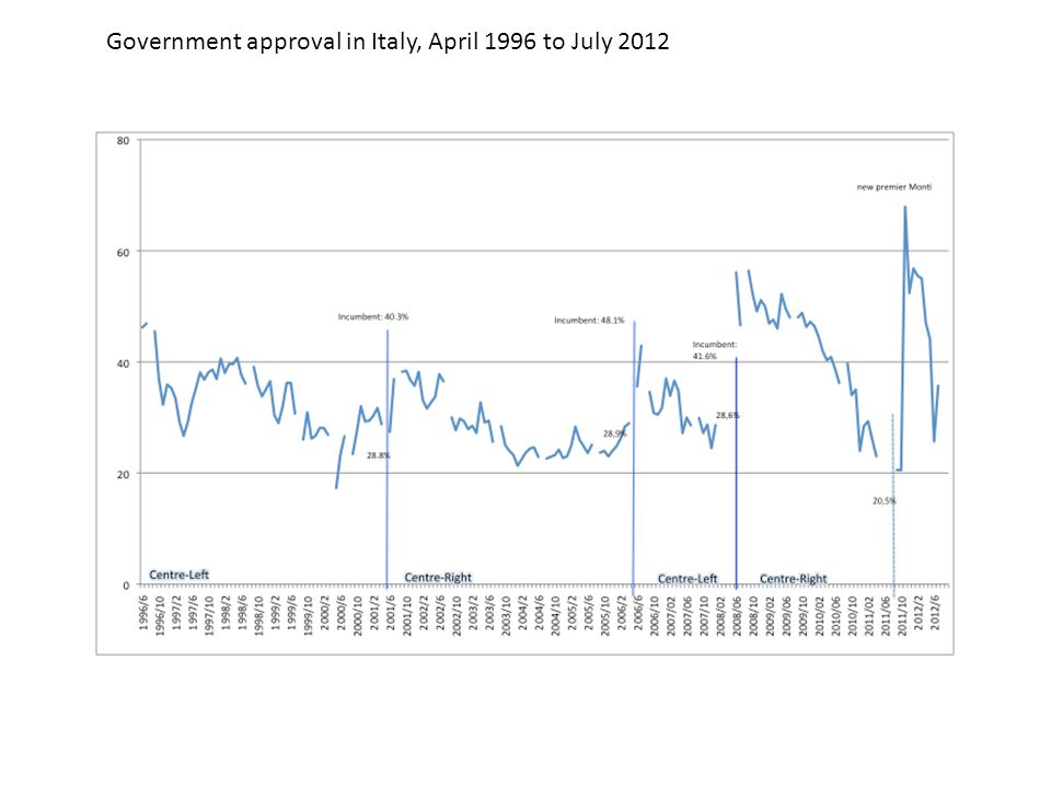 Government approval in Italy, April 1996 to July 2012