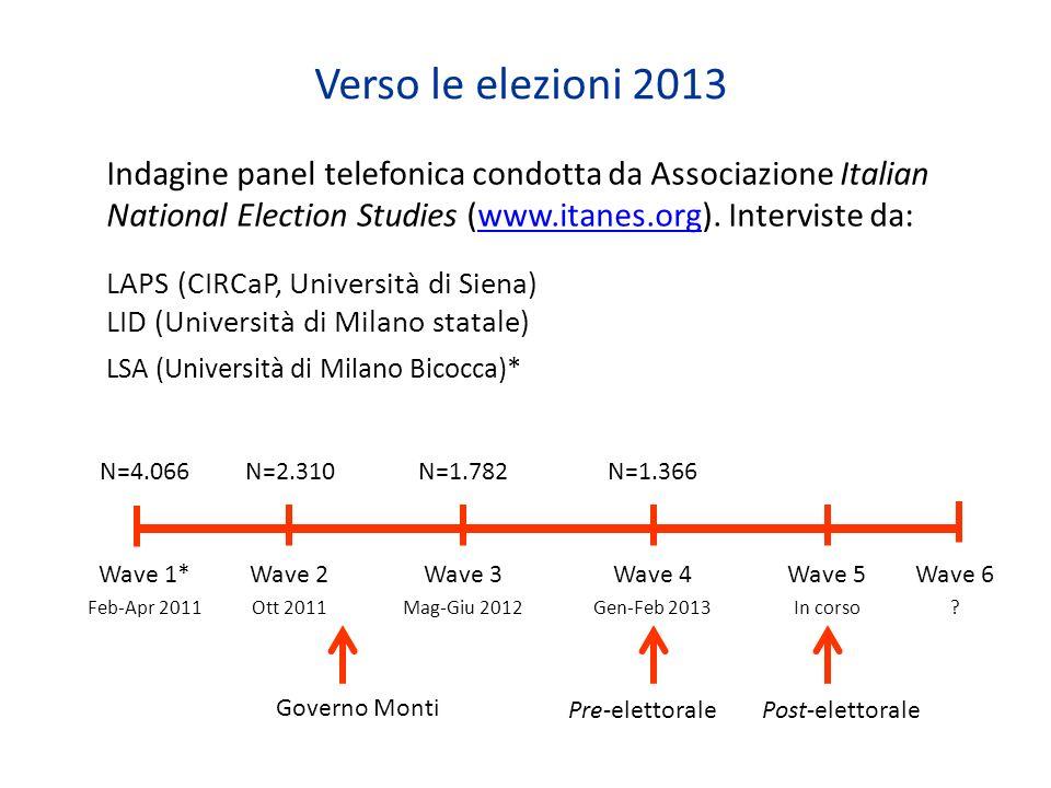 Verso le elezioni 2013 Indagine panel telefonica condotta da Associazione Italian National Election Studies (www.itanes.org). Interviste da:www.itanes