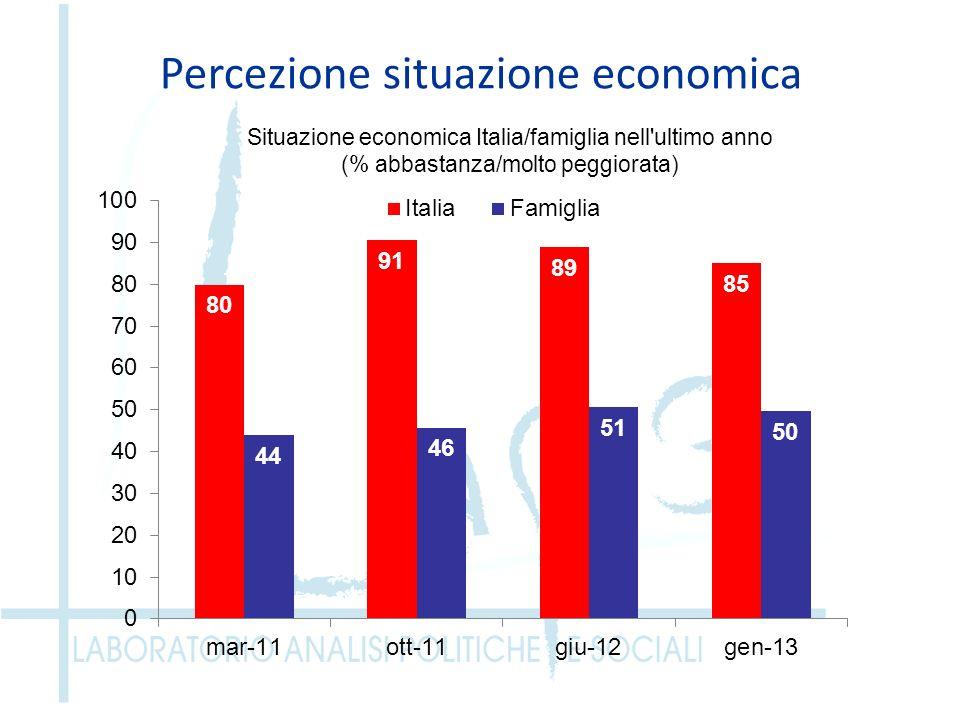 Percezione situazione economica