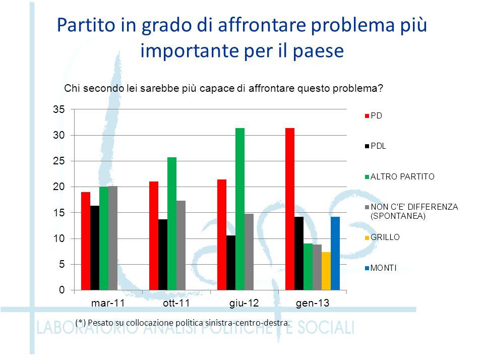 Partito in grado di affrontare problema più importante per il paese (*) Pesato su collocazione politica sinistra-centro-destra.