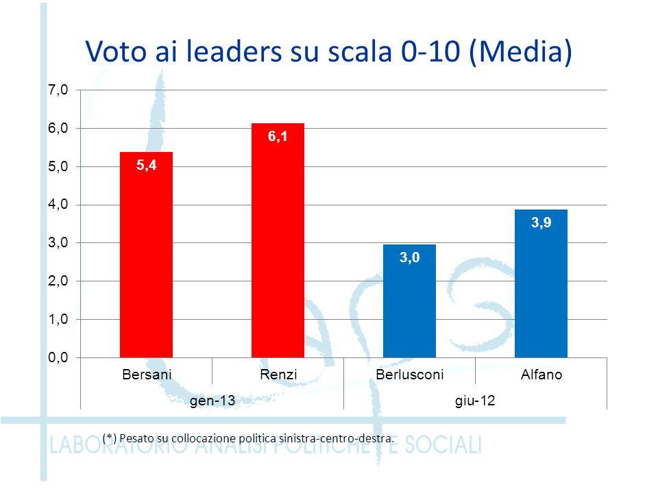 Voto ai leaders su scala 0-10 (Media) (*) Pesato su collocazione politica sinistra-centro-destra.
