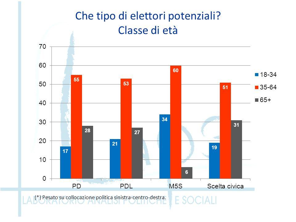 Che tipo di elettori potenziali? Classe di età (*) Pesato su collocazione politica sinistra-centro-destra.