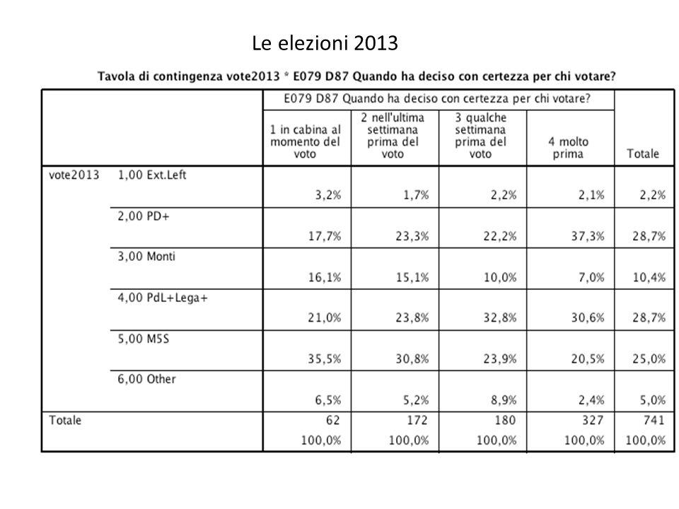 Le elezioni 2013