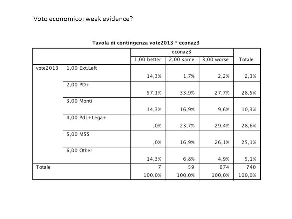 Voto economico: weak evidence?