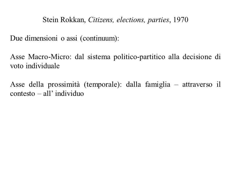 Stein Rokkan, Citizens, elections, parties, 1970 Due dimensioni o assi (continuum): Asse Macro-Micro: dal sistema politico-partitico alla decisione di