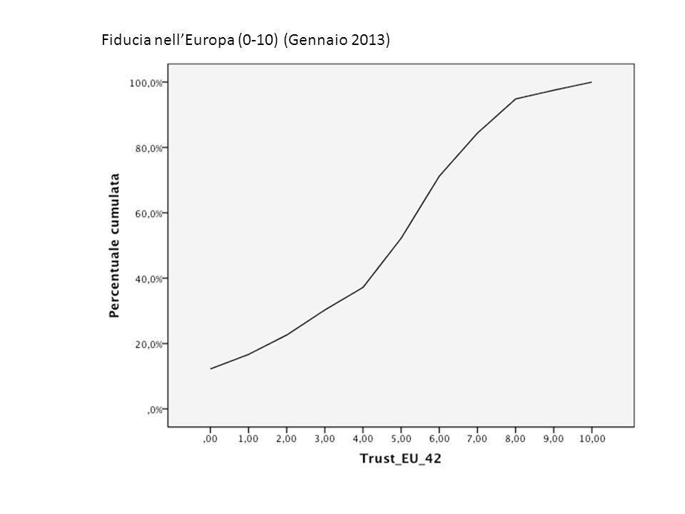 Fiducia nellEuropa (0-10) (Gennaio 2013)