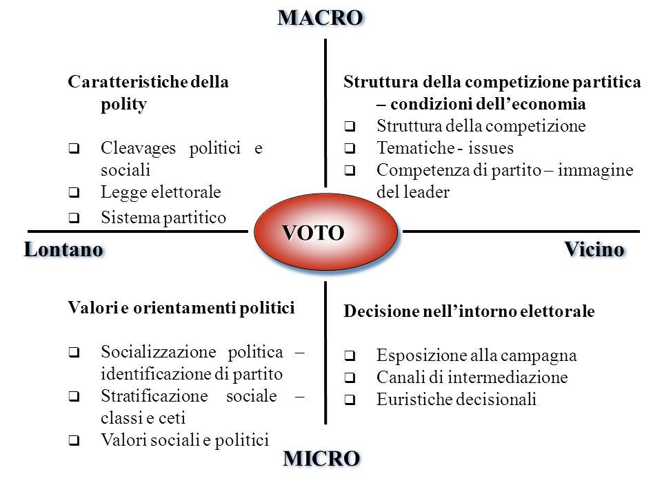 VOTOVOTO Lontano Vicino MACRO MICRO Caratteristiche della polity Cleavages politici e sociali Legge elettorale Sistema partitico Struttura della compe