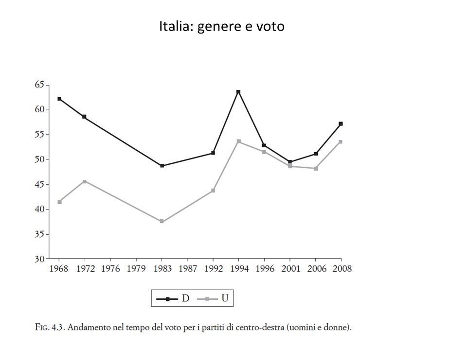 Italia: genere e voto
