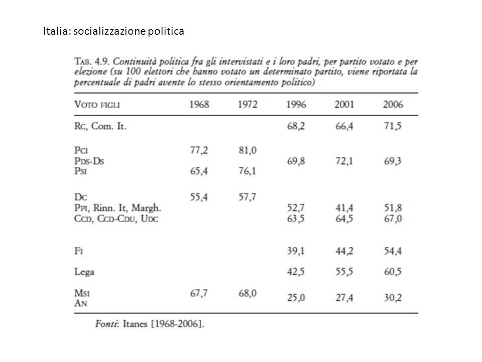Italia: socializzazione politica