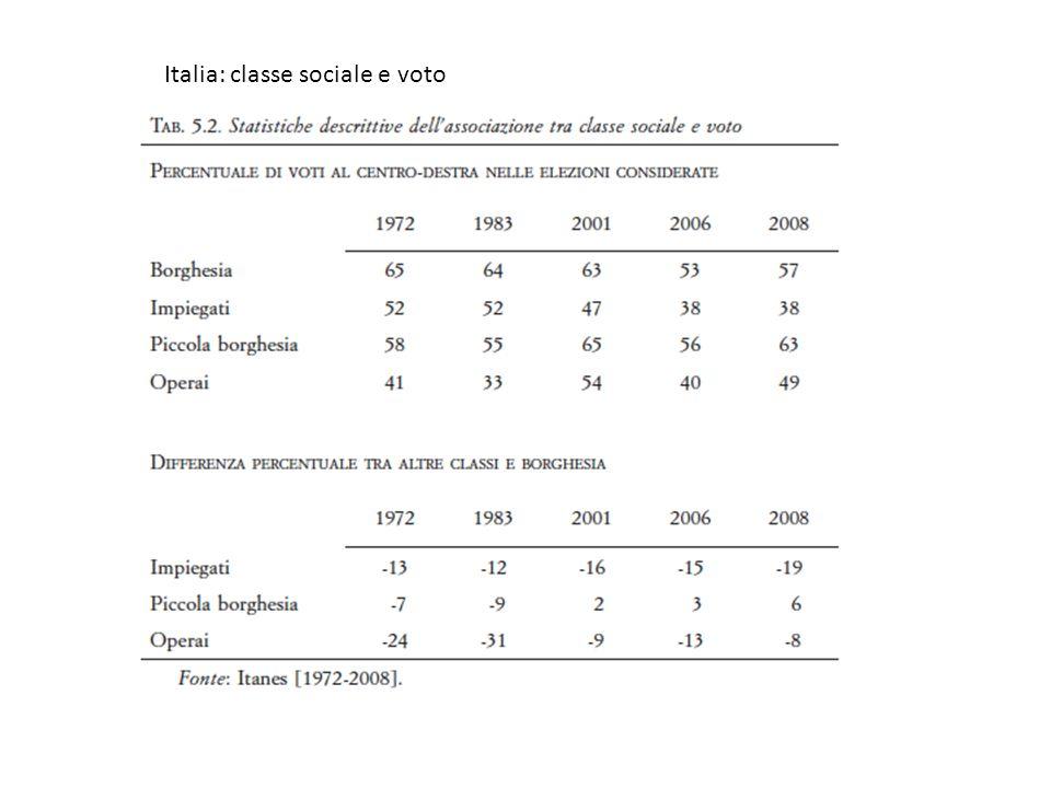Italia: classe sociale e voto
