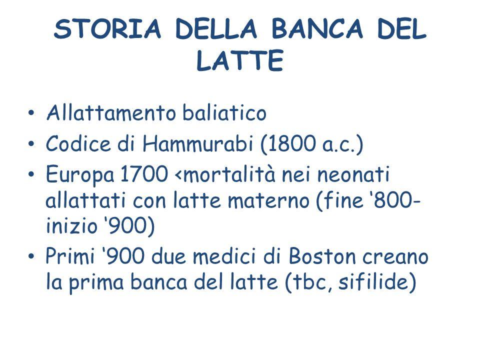 STORIA DELLA BANCA DEL LATTE Allattamento baliatico Codice di Hammurabi (1800 a.c.) Europa 1700 <mortalità nei neonati allattati con latte materno (fi